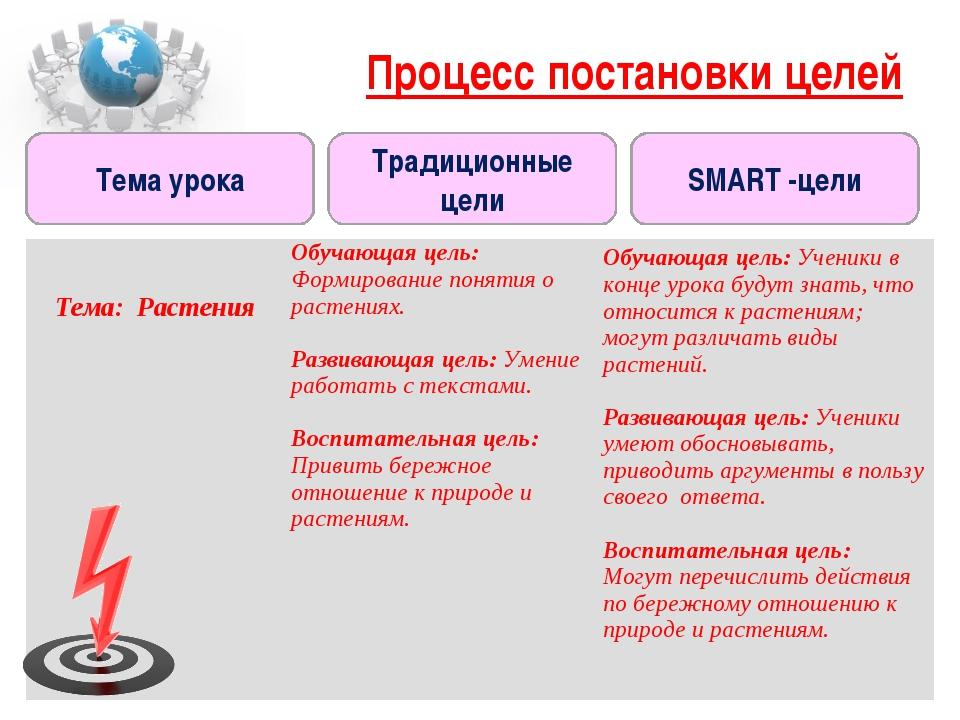 Тема урока SMART -цели Традиционные цели Процесс постановки целей Тема: Расте...
