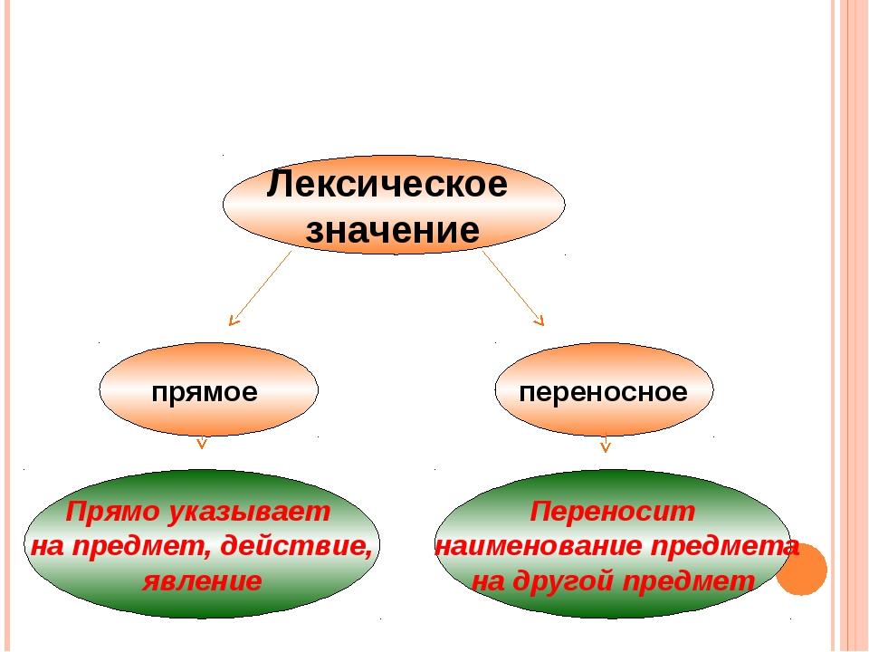 прямое переносное Лексическое значение Прямо указывает на предмет, действие,...