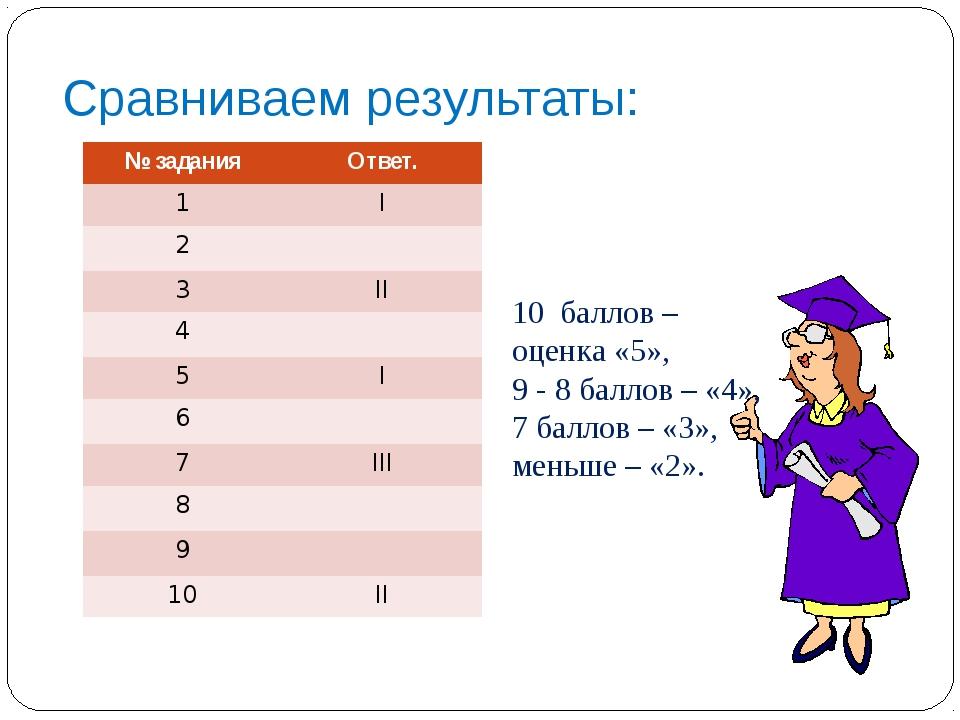 Сравниваем результаты: 10 баллов – оценка «5», 9 - 8 баллов – «4», 7 баллов –...