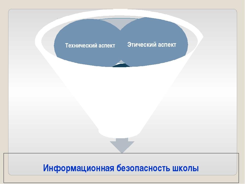 Информационная безопасность школы Правовой аспект Технический аспект Этически...