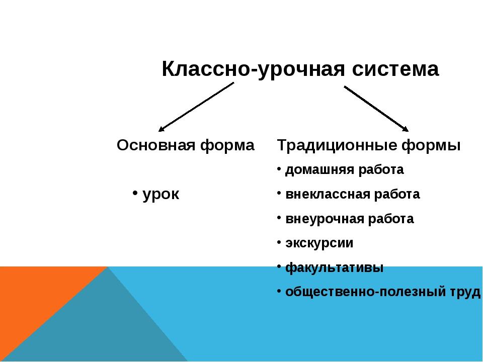Классно-урочная система Основная форма Традиционные формы урок домашняя работ...