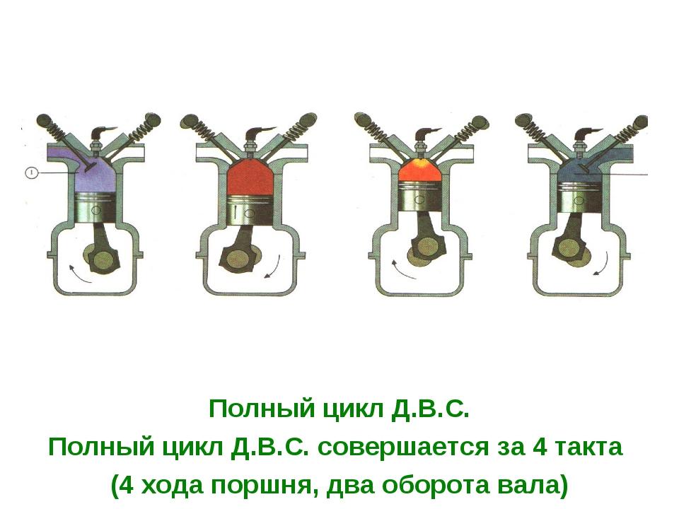 Полный цикл Д.В.С. Полный цикл Д.В.С. совершается за 4 такта (4 хода поршня,...