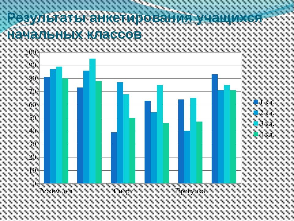Результаты анкетирования учащихся начальных классов