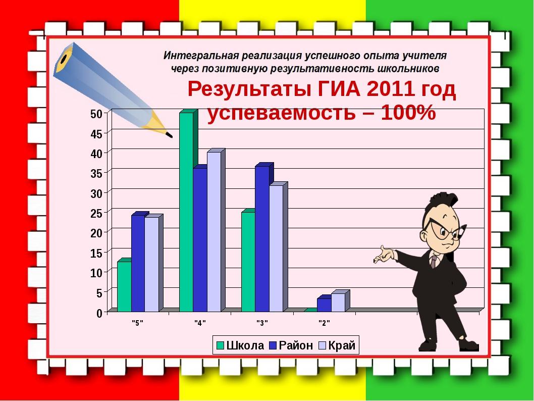 Результаты ГИА 2011 год успеваемость – 100%