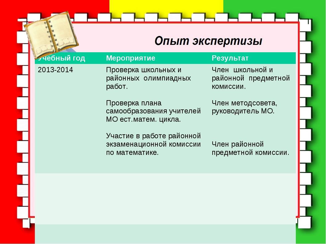 Учебный годМероприятиеРезультат 2013-2014Проверка школьных и районных олим...