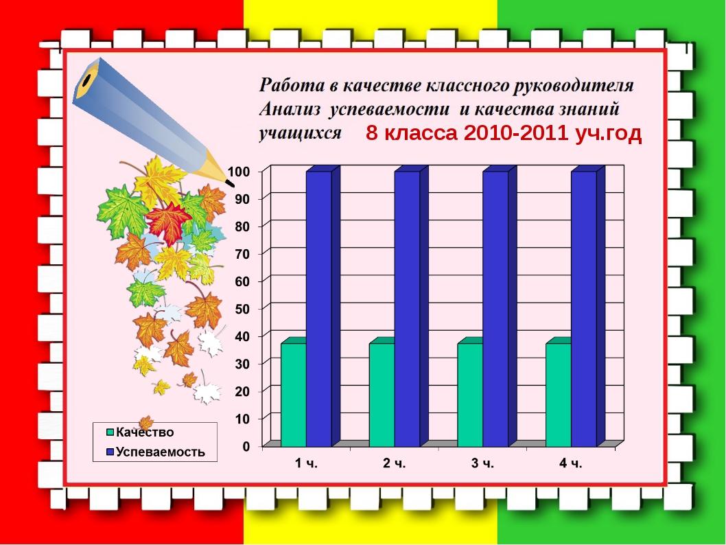 8 класса 2010-2011 уч.год
