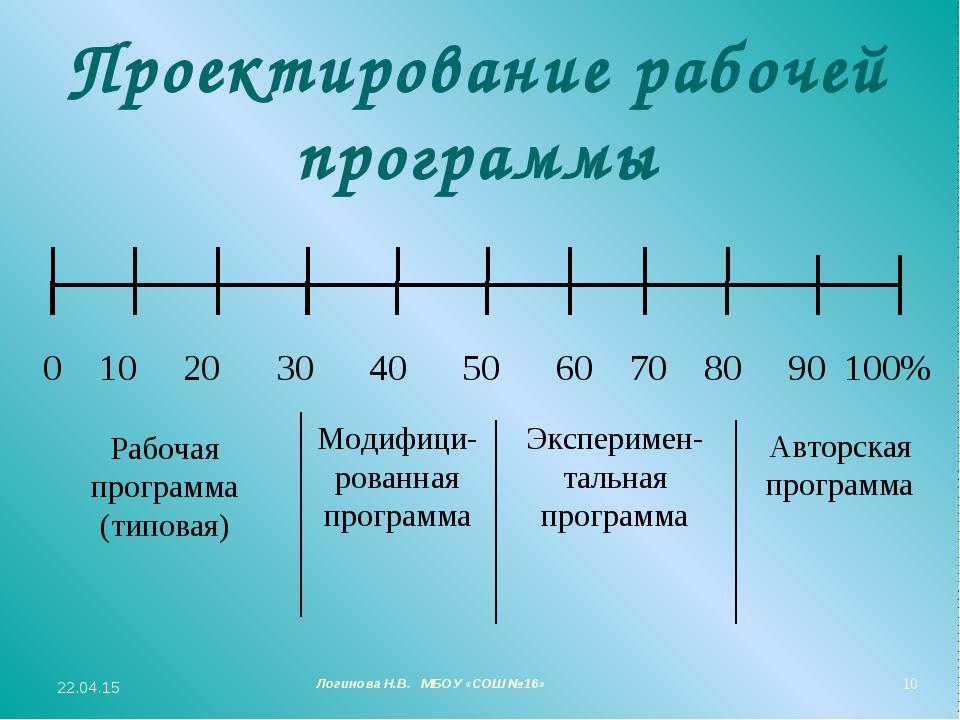 Проектирование рабочей программы 0 10 20 30 40 50 60 70 80 90 100% Рабочая пр...