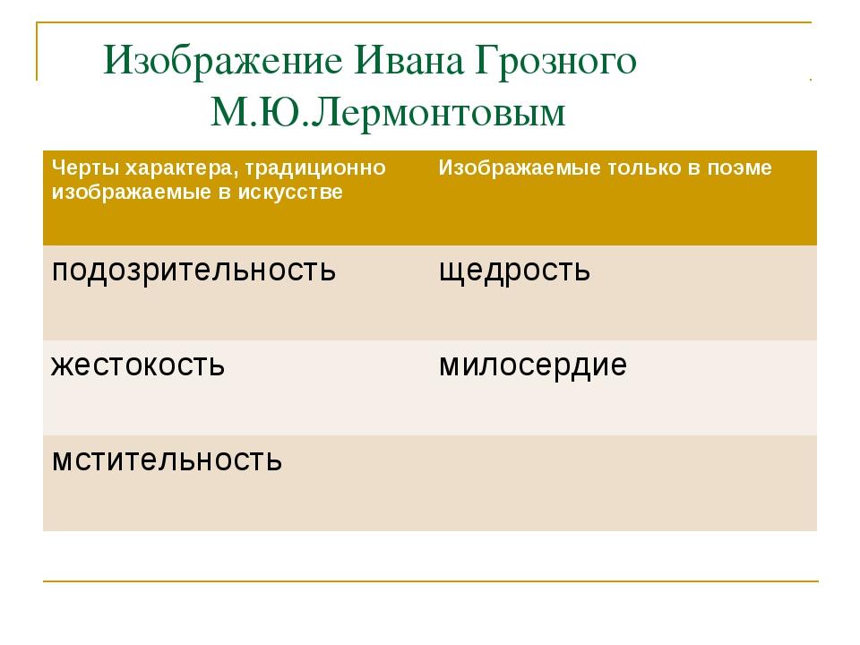 Изображение Ивана Грозного М.Ю.Лермонтовым Черты характера, традиционно изоб...