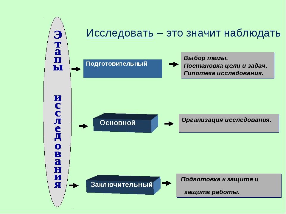 Выбор темы. Постановка цели и задач. Гипотеза исследования. Организация иссле...