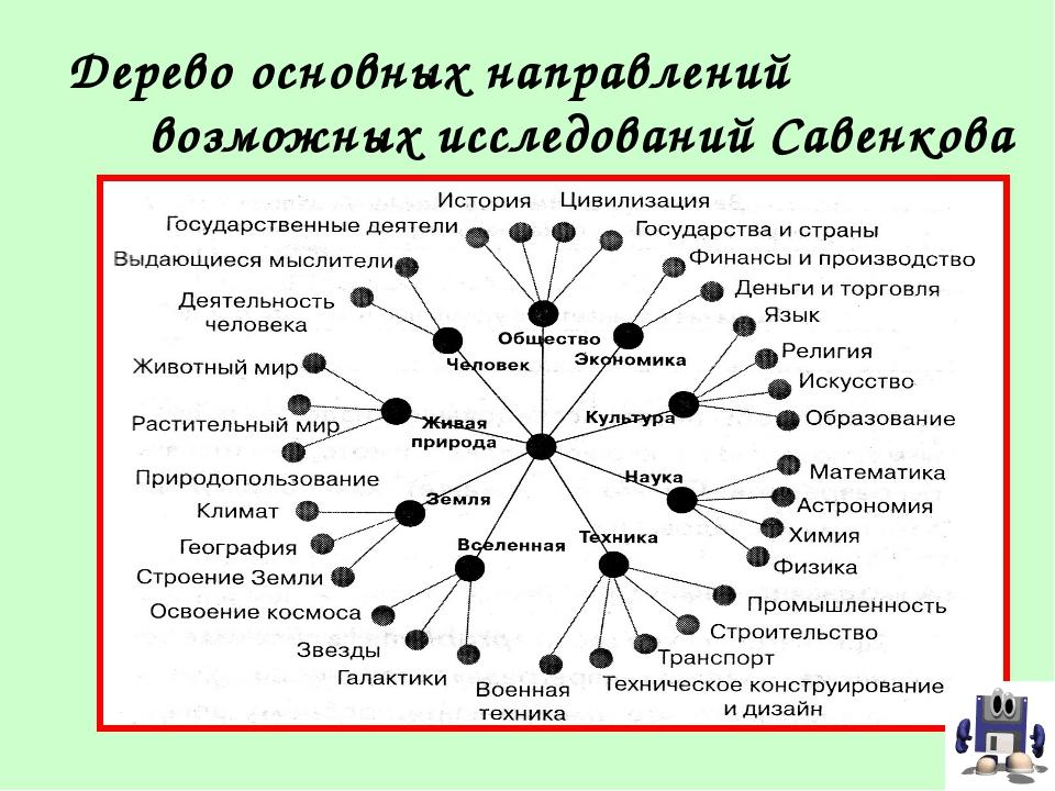 Дерево основных направлений возможных исследований Савенкова А.И.