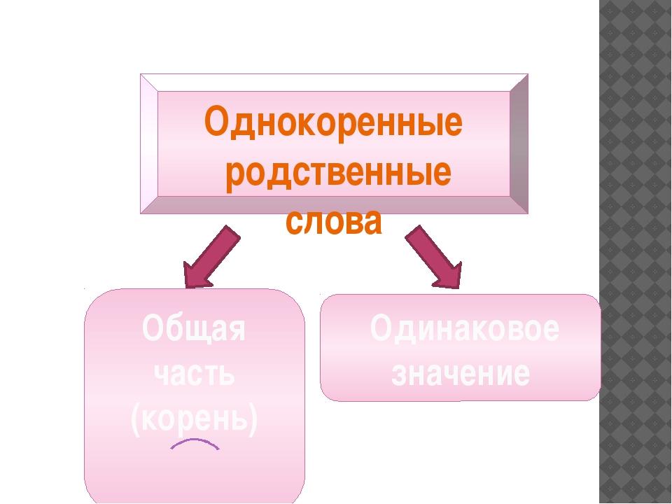 Однокоренные родственные слова Общая часть (корень) Одинаковое значение