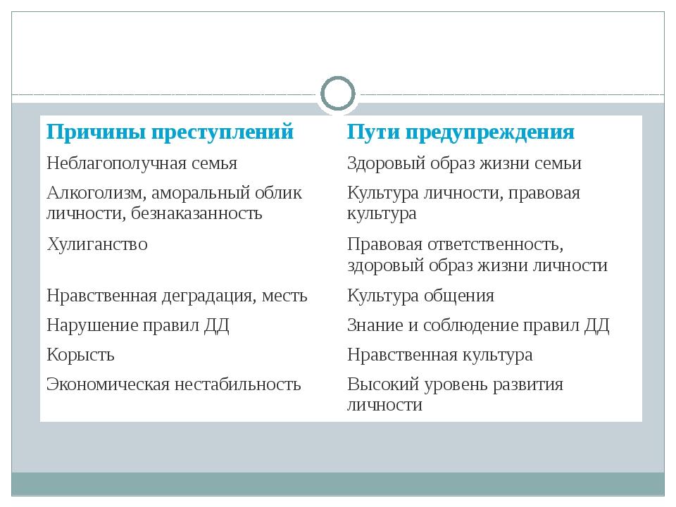 Причины преступлений Пути предупреждения Неблагополучная семья Здоровый обра...