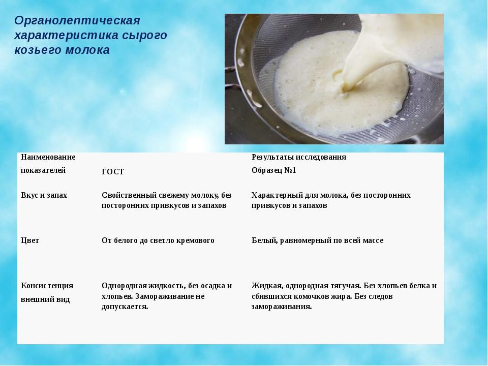 Органолептическая характеристика сырого козьего молока Наименование показате...