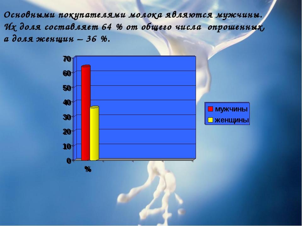 Основными покупателями молока являются мужчины. Их доля составляет 64 % от о...