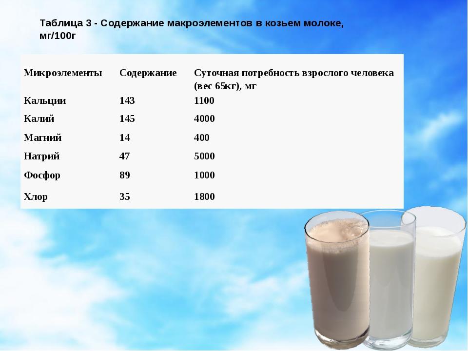 Таблица 3 - Содержание макроэлементов в козьем молоке, мг/100г Микроэлементы...