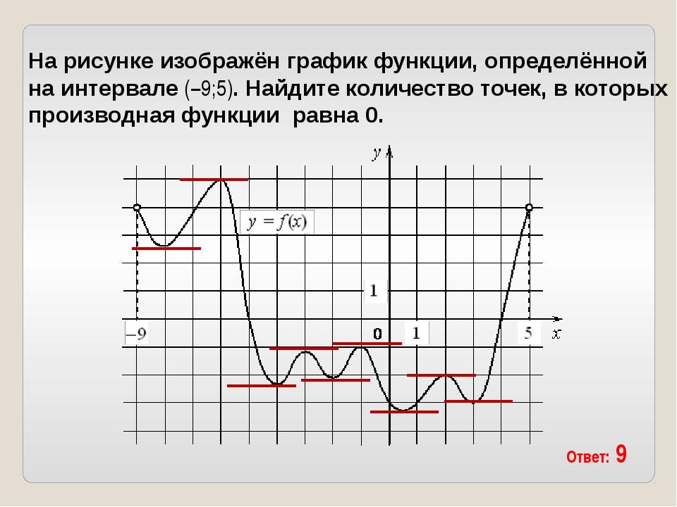 На рисунке изображён график функции, определённой на интервале (−9;5). Найдит...