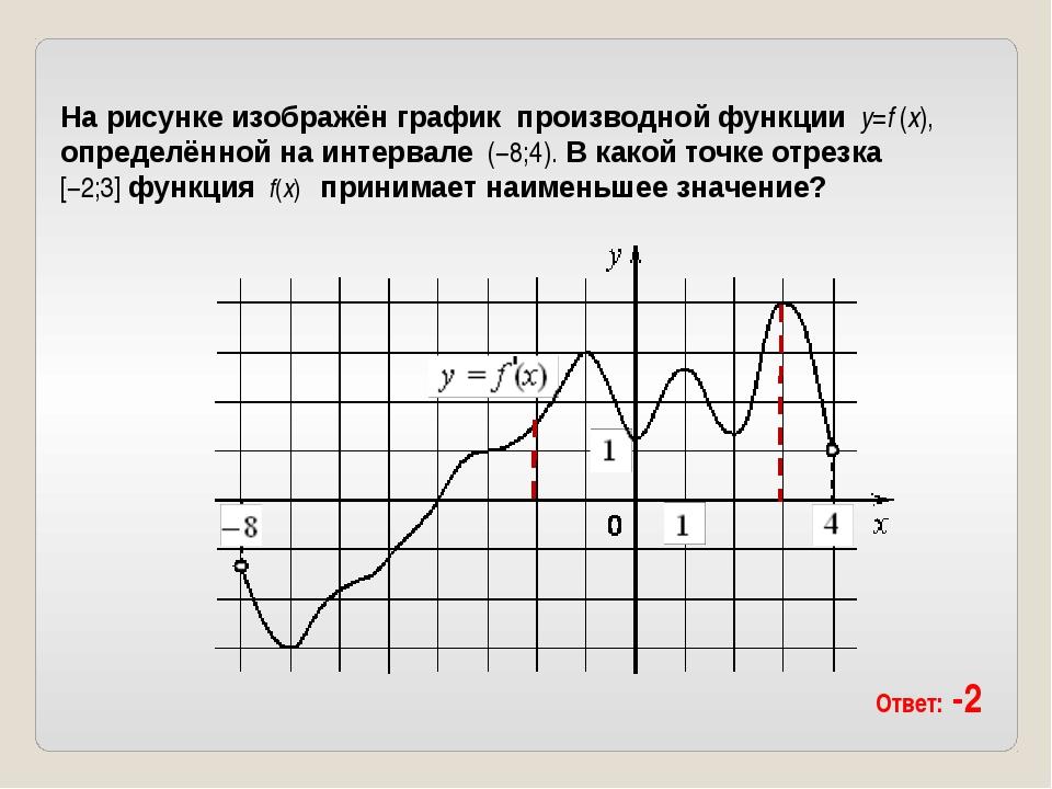 На рисунке изображён графикпроизводной функции y=f′(x), определённой на ин...
