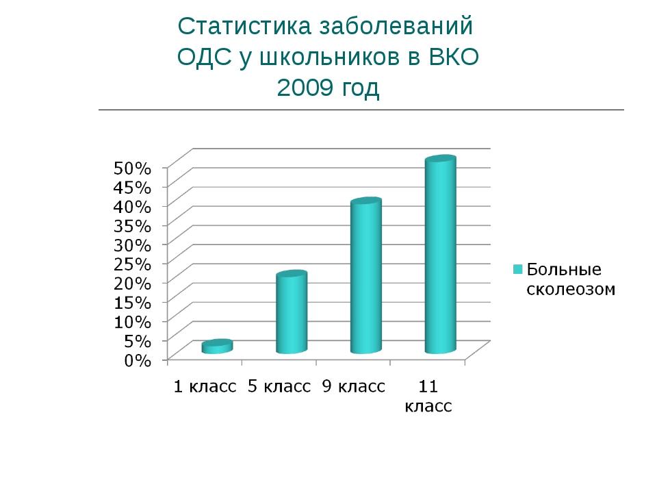 Статистика заболеваний ОДС у школьников в ВКО 2009 год