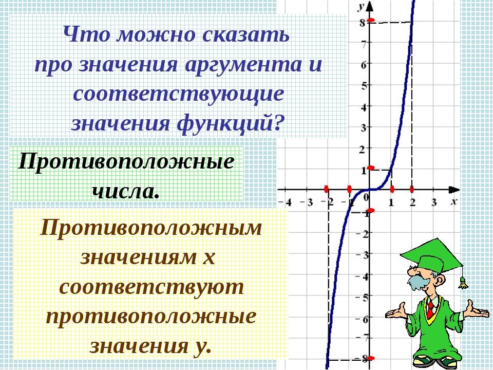 Что можно сказать про значения аргумента и соответствующие значения функций?...