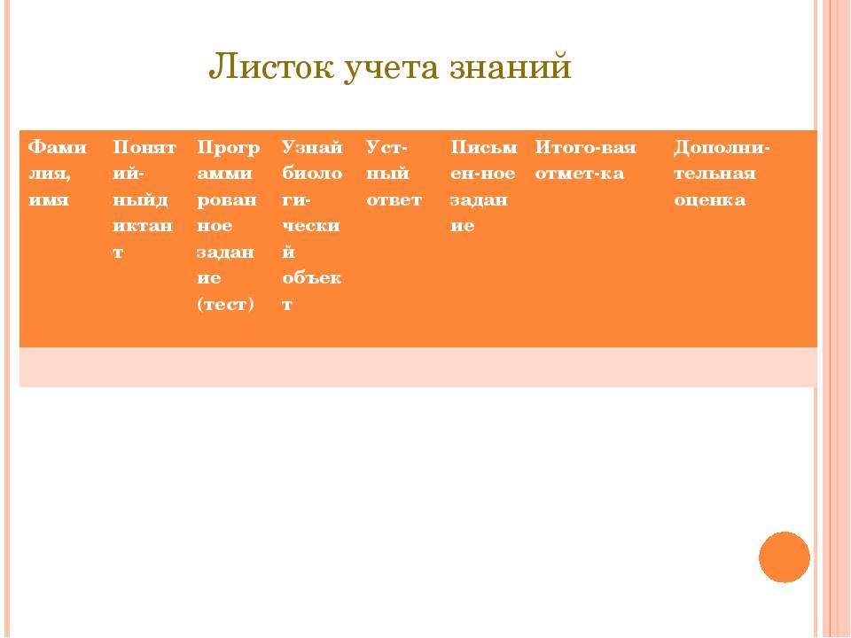 Листок учета знаний Фамилия, имя Понятий-ныйдиктант Программированное задание...