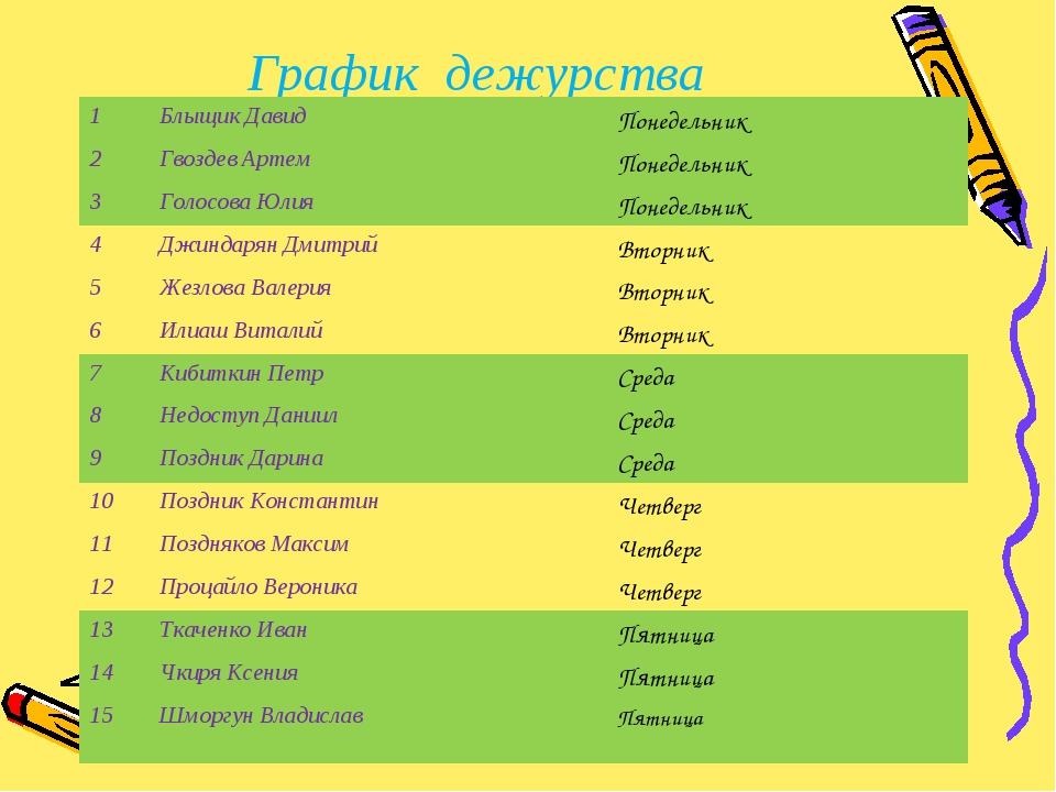 График дежурства 1Блыщик ДавидПонедельник 2Гвоздев АртемПонедельник 3Гол...
