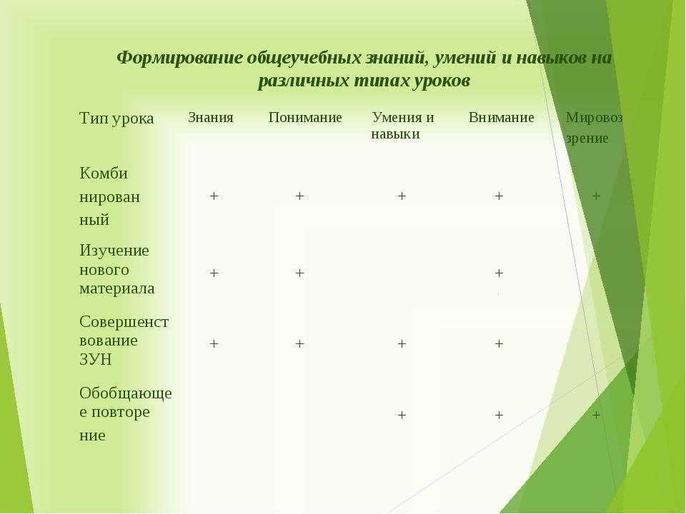 Формирование общеучебных знаний, умений и навыков на различных типах уроков Т...