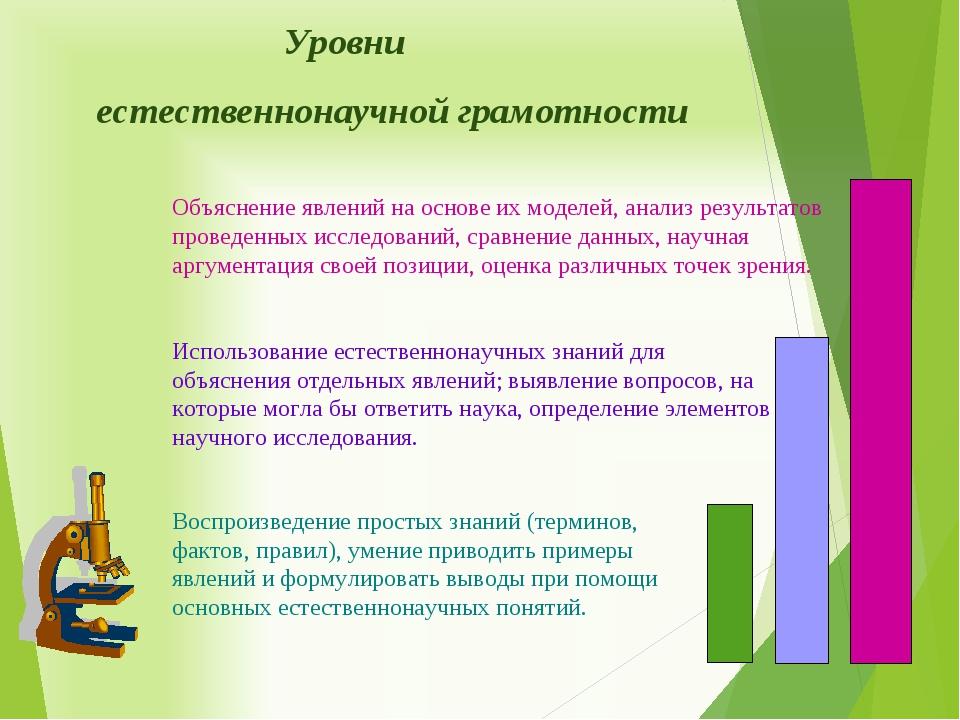 Уровни естественнонаучной грамотности Воспроизведение простых знаний (термин...