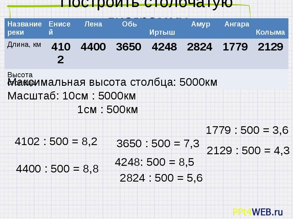 Построить столбчатую диаграмму Максимальная высота столбца: 5000км Масштаб: 1...