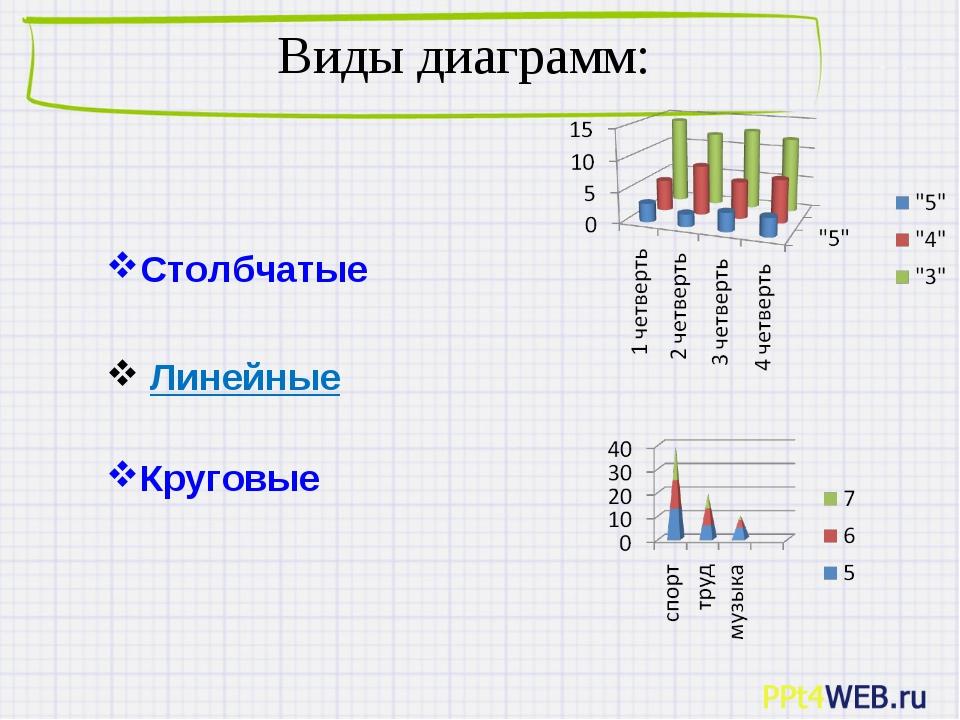 Виды диаграмм: Столбчатые Линейные Круговые