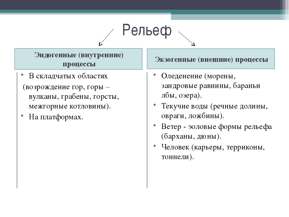 Рельеф Эндогенные (внутренние) процессы В складчатых областях (возрождение го...