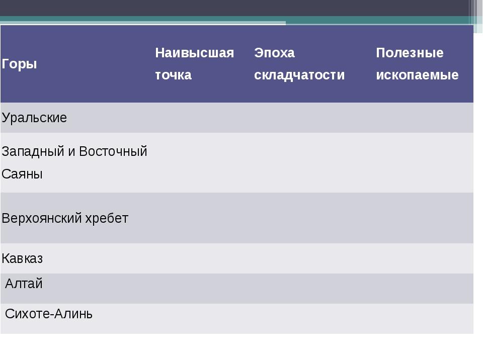 ГорыНаивысшая точка Эпоха складчатостиПолезные ископаемые Уральские Зап...