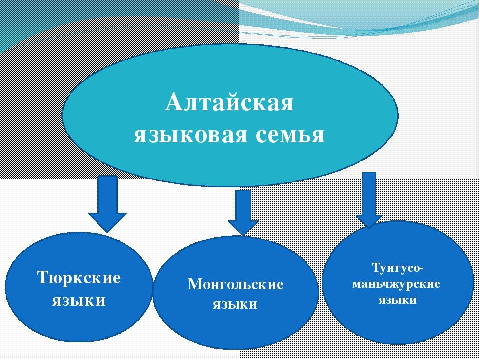 Алтайская языковая семья Тюркские языки Монгольские языки Тунгусо- маньчжурс...