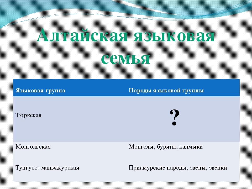 Алтайская языковая семья Языковая группа Народы языковой группы Тюркская ? М...