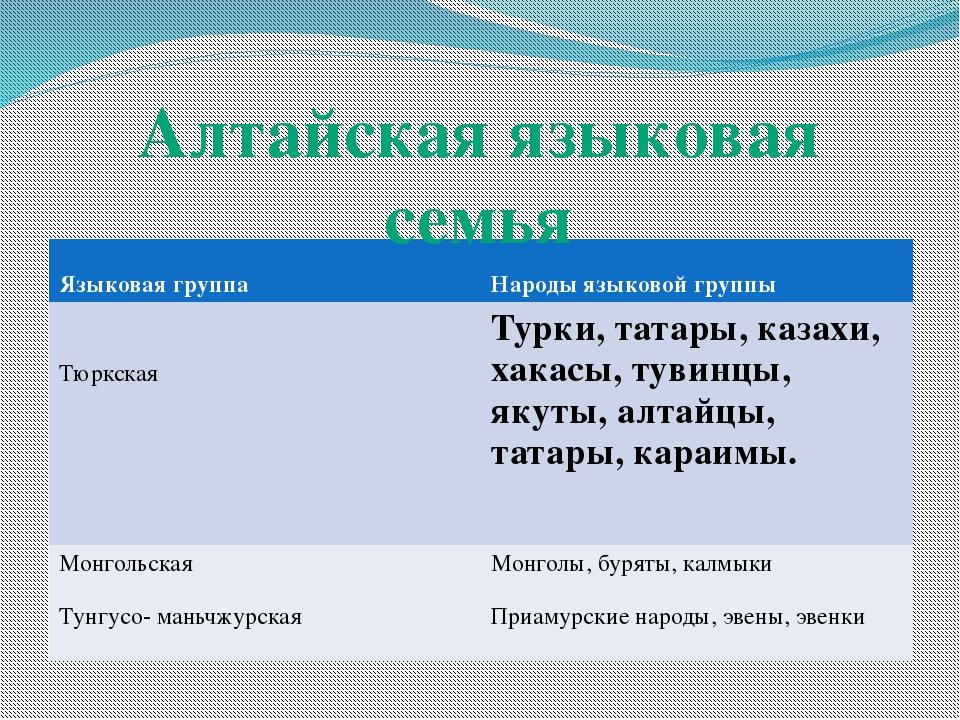 Алтайская языковая семья Языковая группа Народы языковой группы Тюркская Тур...
