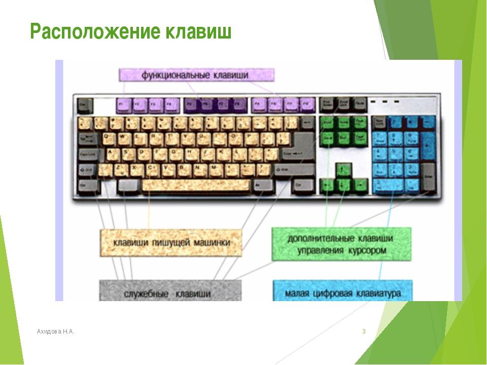 Расположение клавиш Ахидова Н.А. * Ахидова Н.А.