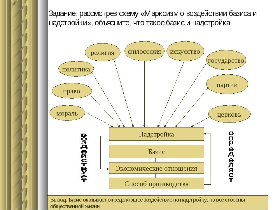 Задание: рассмотрев схему «Марксизм о воздействии базиса и надстройки», объяс...