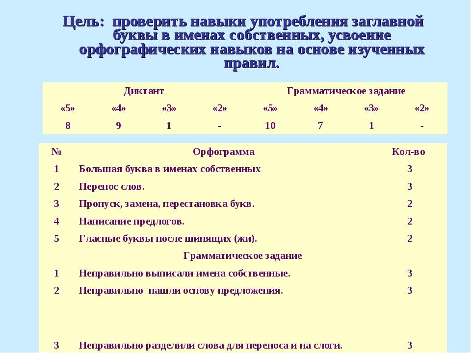 Цель: проверить навыки употребления заглавной буквы в именах собственных, усв...