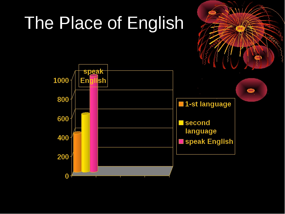 The Place of English