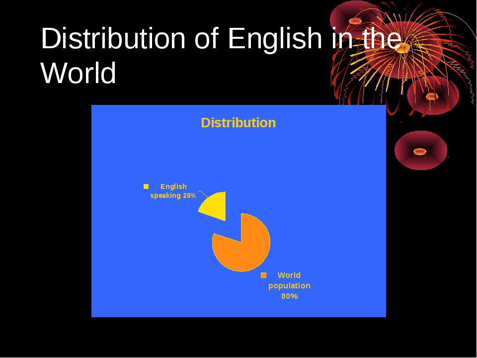 Distribution of English in the World