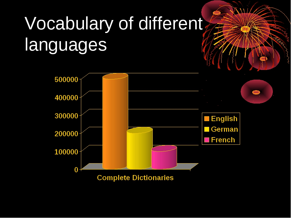 Vocabulary of different languages