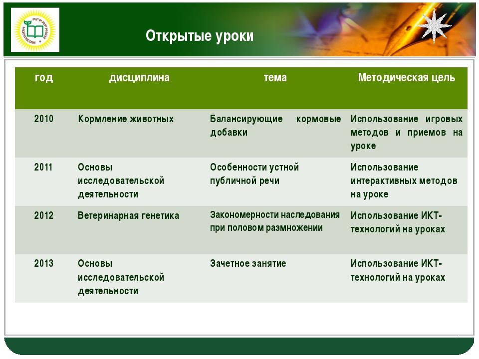 Открытые уроки год дисциплина тема Методическая цель 2010 Кормление животных...