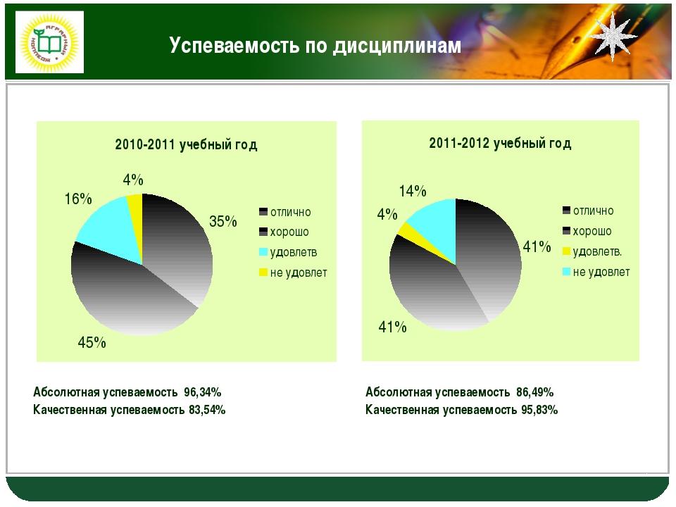 Успеваемость по дисциплинам Абсолютная успеваемость 96,34% Качественная успев...