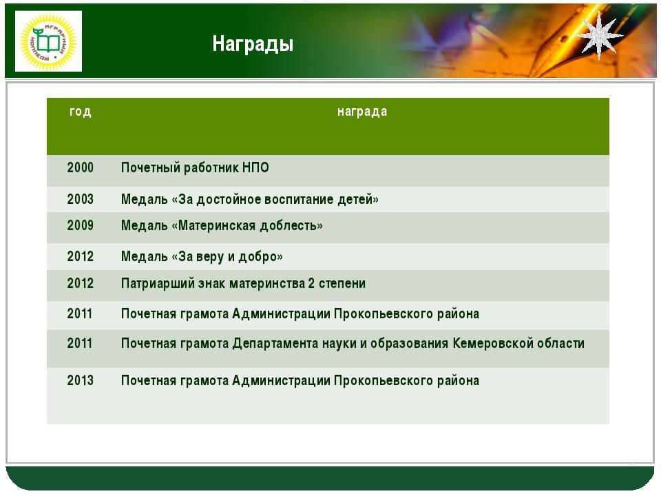 Награды год награда 2000 Почетный работник НПО 2003 Медаль «За достойное восп...