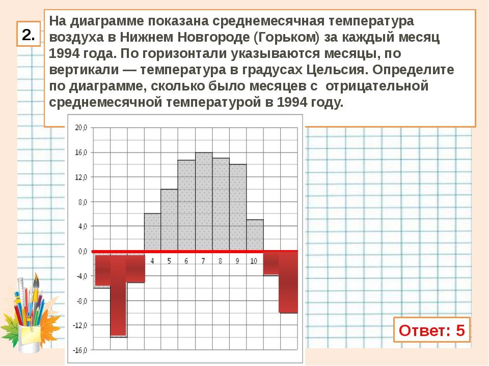 Ответ: 5 На диаграмме показана среднемесячная температура воздуха в Нижнем Но...