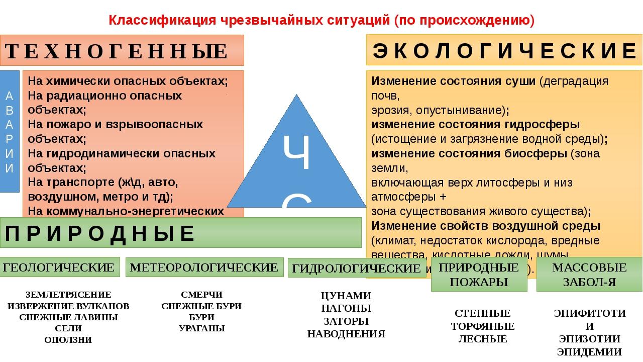 Классификация чрезвычайных ситуаций (по происхождению) Т Е Х Н О Г Е Н Н ЫЕ Э...