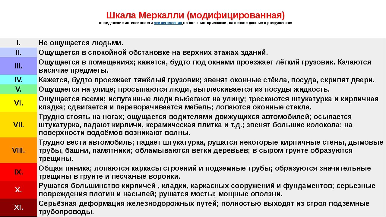 Шкала Меркалли (модифицированная) определение интенсивностиземлетрясенияпо...