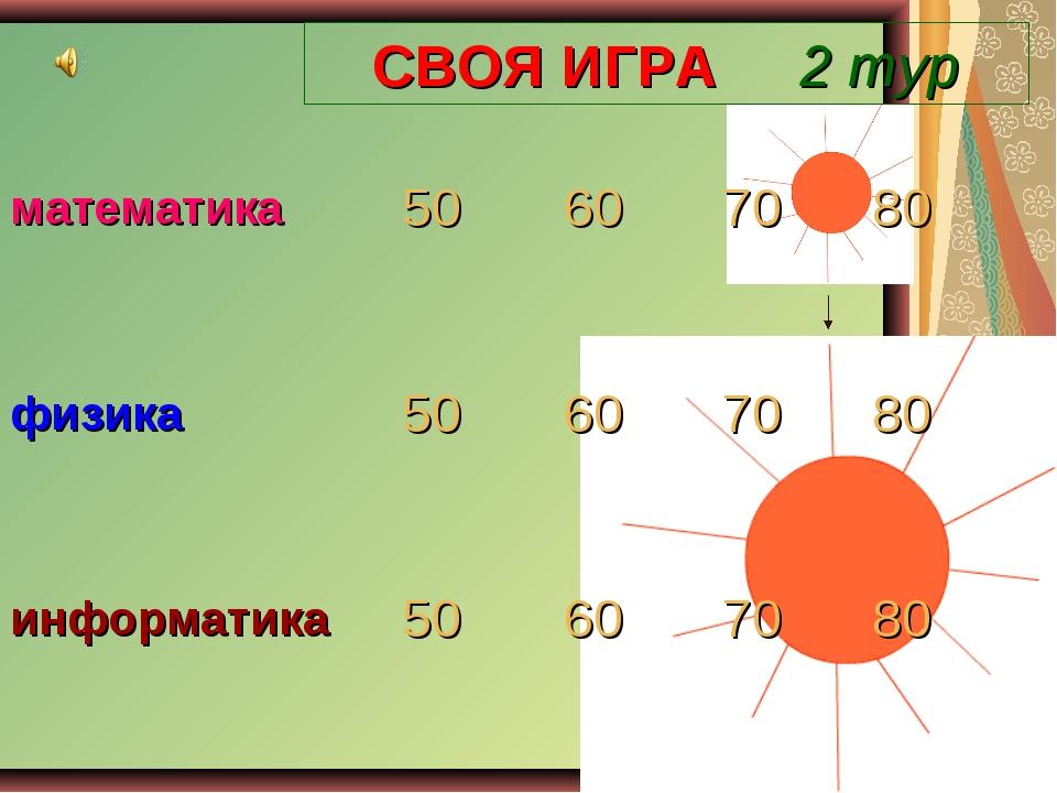 СВОЯ ИГРА 2 тур математика50607080 физика50607080 информатика50607...