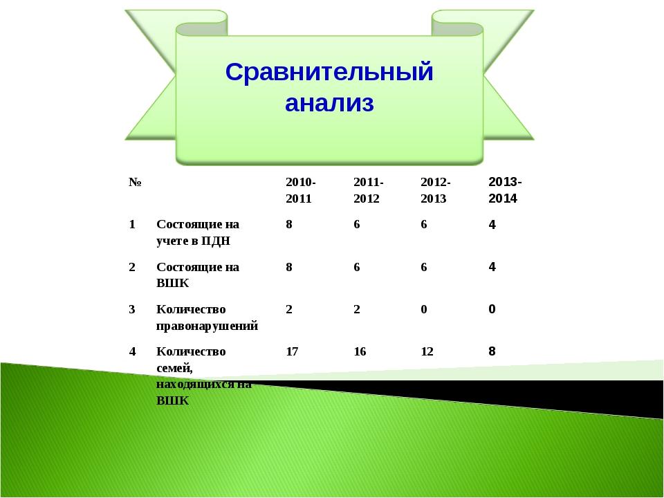 №2010-20112011-20122012-20132013-2014 1Состоящие на учете в ПДН 866...