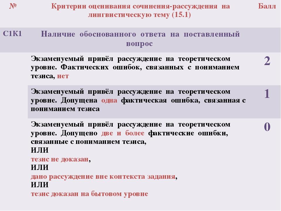 № Критерии оценивания сочинения-рассуждения на лингвистическую тему (15.1) Ба...