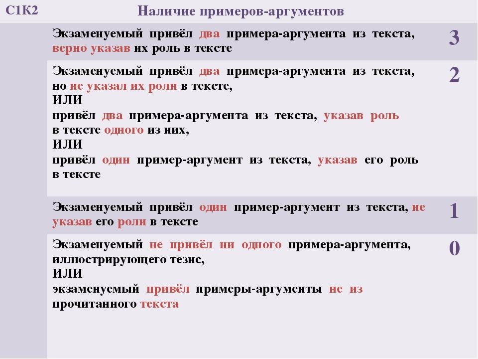 С1К2 Наличие примеров-аргументов Экзаменуемый привёлдвапримера-аргумента из т...